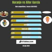 Naranjo vs Aitor Garcia h2h player stats