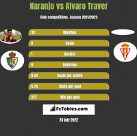 Naranjo vs Alvaro Traver h2h player stats