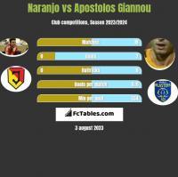 Naranjo vs Apostolos Giannou h2h player stats