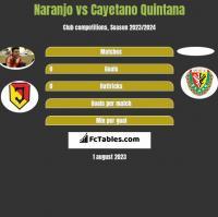 Naranjo vs Cayetano Quintana h2h player stats