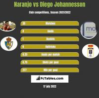Naranjo vs Diego Johannesson h2h player stats