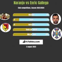 Naranjo vs Enric Gallego h2h player stats