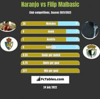 Naranjo vs Filip Malbasic h2h player stats
