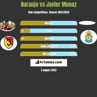 Naranjo vs Javier Munoz h2h player stats