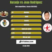 Naranjo vs Joao Rodriguez h2h player stats