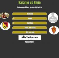 Naranjo vs Nano h2h player stats