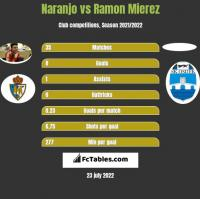 Naranjo vs Ramon Mierez h2h player stats