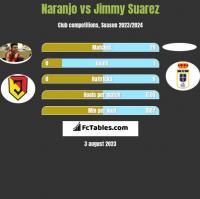 Naranjo vs Jimmy Suarez h2h player stats