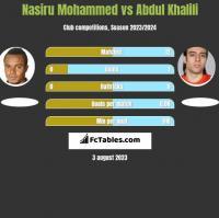 Nasiru Mohammed vs Abdul Khalili h2h player stats