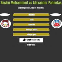 Nasiru Mohammed vs Alexander Faltsetas h2h player stats