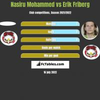Nasiru Mohammed vs Erik Friberg h2h player stats