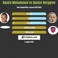 Nasiru Mohammed vs Gustav Berggren h2h player stats