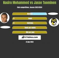 Nasiru Mohammed vs Jasse Tuominen h2h player stats