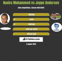 Nasiru Mohammed vs Jeppe Andersen h2h player stats