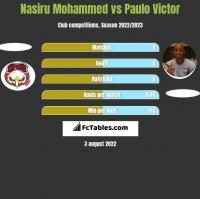 Nasiru Mohammed vs Paulo Victor h2h player stats