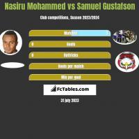 Nasiru Mohammed vs Samuel Gustafson h2h player stats