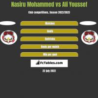 Nasiru Mohammed vs Ali Youssef h2h player stats