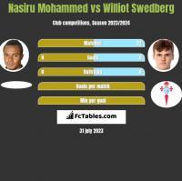 Nasiru Mohammed vs Williot Swedberg h2h player stats