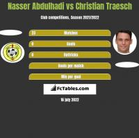 Nasser Abdulhadi vs Christian Traesch h2h player stats