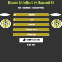 Nasser Abdulhadi vs Dawood Ali h2h player stats