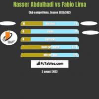 Nasser Abdulhadi vs Fabio Lima h2h player stats