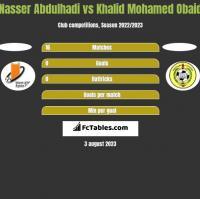 Nasser Abdulhadi vs Khalid Mohamed Obaid h2h player stats