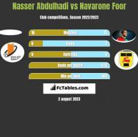Nasser Abdulhadi vs Navarone Foor h2h player stats