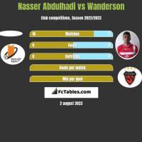 Nasser Abdulhadi vs Wanderson h2h player stats