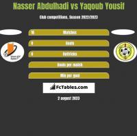 Nasser Abdulhadi vs Yaqoub Yousif h2h player stats