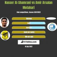 Nasser Al-Shamrani vs Amir Arsalan Motahari h2h player stats