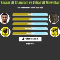 Nasser Al-Shamrani vs Fahad Al-Muwallad h2h player stats