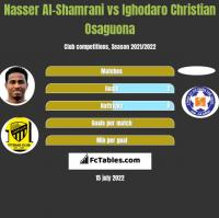 Nasser Al-Shamrani vs Ighodaro Christian Osaguona h2h player stats