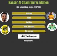 Nasser Al-Shamrani vs Marion h2h player stats