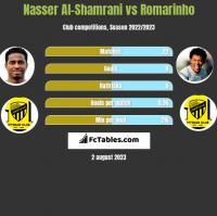 Nasser Al-Shamrani vs Romarinho h2h player stats