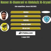 Nasser Al-Shamrani vs Abdulaziz Al-Aryani h2h player stats
