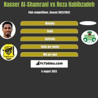 Nasser Al-Shamrani vs Reza Habibzadeh h2h player stats