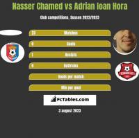 Nasser Chamed vs Adrian Ioan Hora h2h player stats