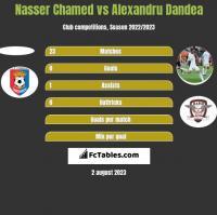 Nasser Chamed vs Alexandru Dandea h2h player stats