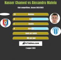 Nasser Chamed vs Alexandru Mateiu h2h player stats