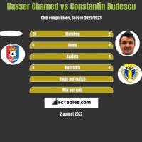 Nasser Chamed vs Constantin Budescu h2h player stats