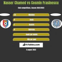 Nasser Chamed vs Cosmin Frasinescu h2h player stats