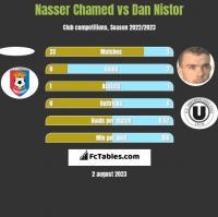 Nasser Chamed vs Dan Nistor h2h player stats