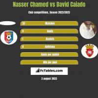 Nasser Chamed vs David Caiado h2h player stats