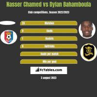 Nasser Chamed vs Dylan Bahamboula h2h player stats