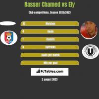 Nasser Chamed vs Ely h2h player stats