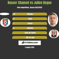 Nasser Chamed vs Julien Begue h2h player stats