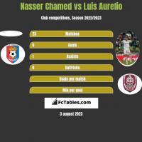 Nasser Chamed vs Luis Aurelio h2h player stats