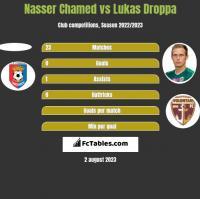 Nasser Chamed vs Lukas Droppa h2h player stats