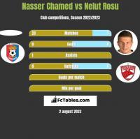 Nasser Chamed vs Nelut Rosu h2h player stats