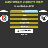 Nasser Chamed vs Roberto Romeo h2h player stats
